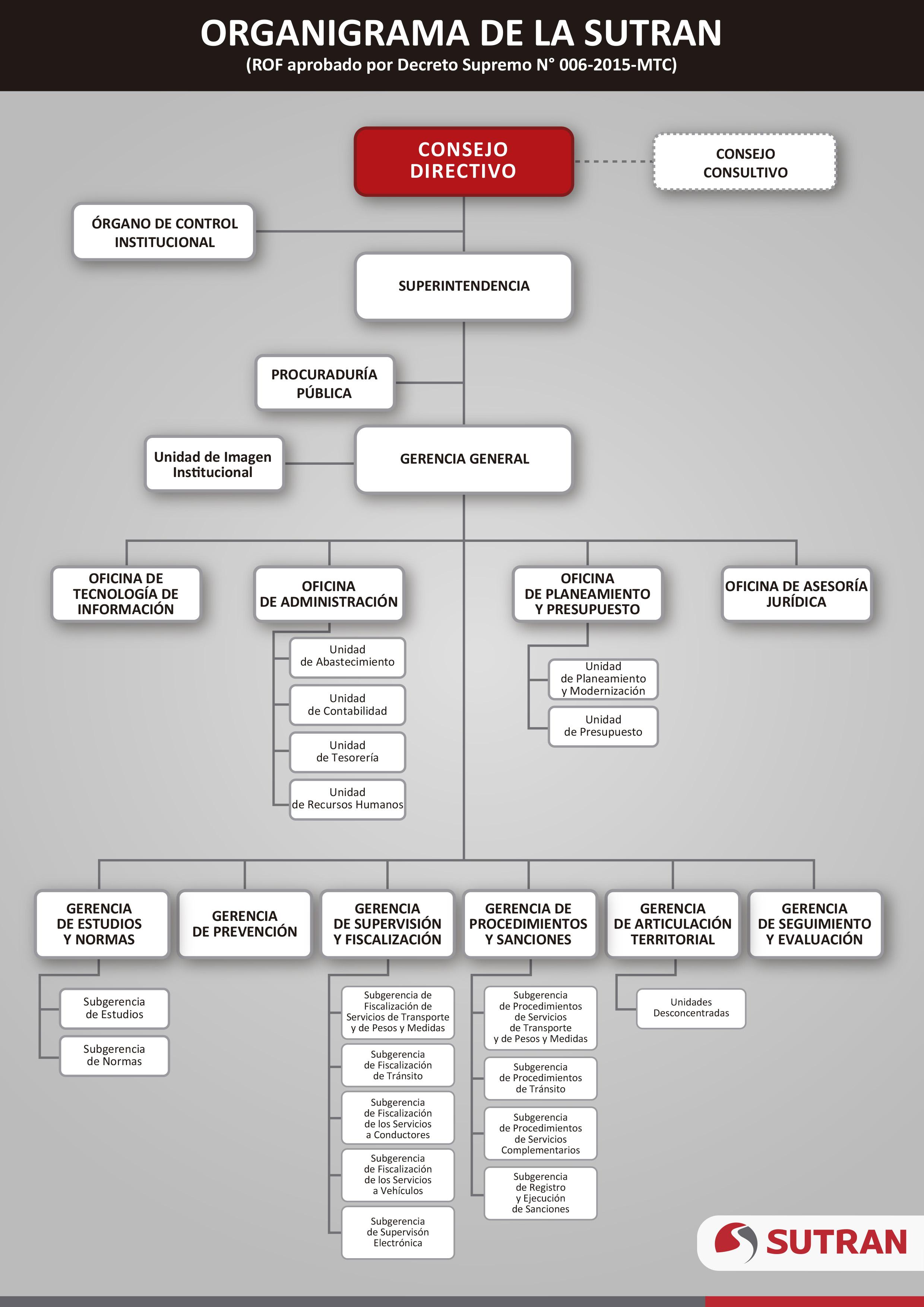 organigrama-sutran